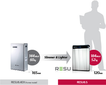 New LG chem resu design
