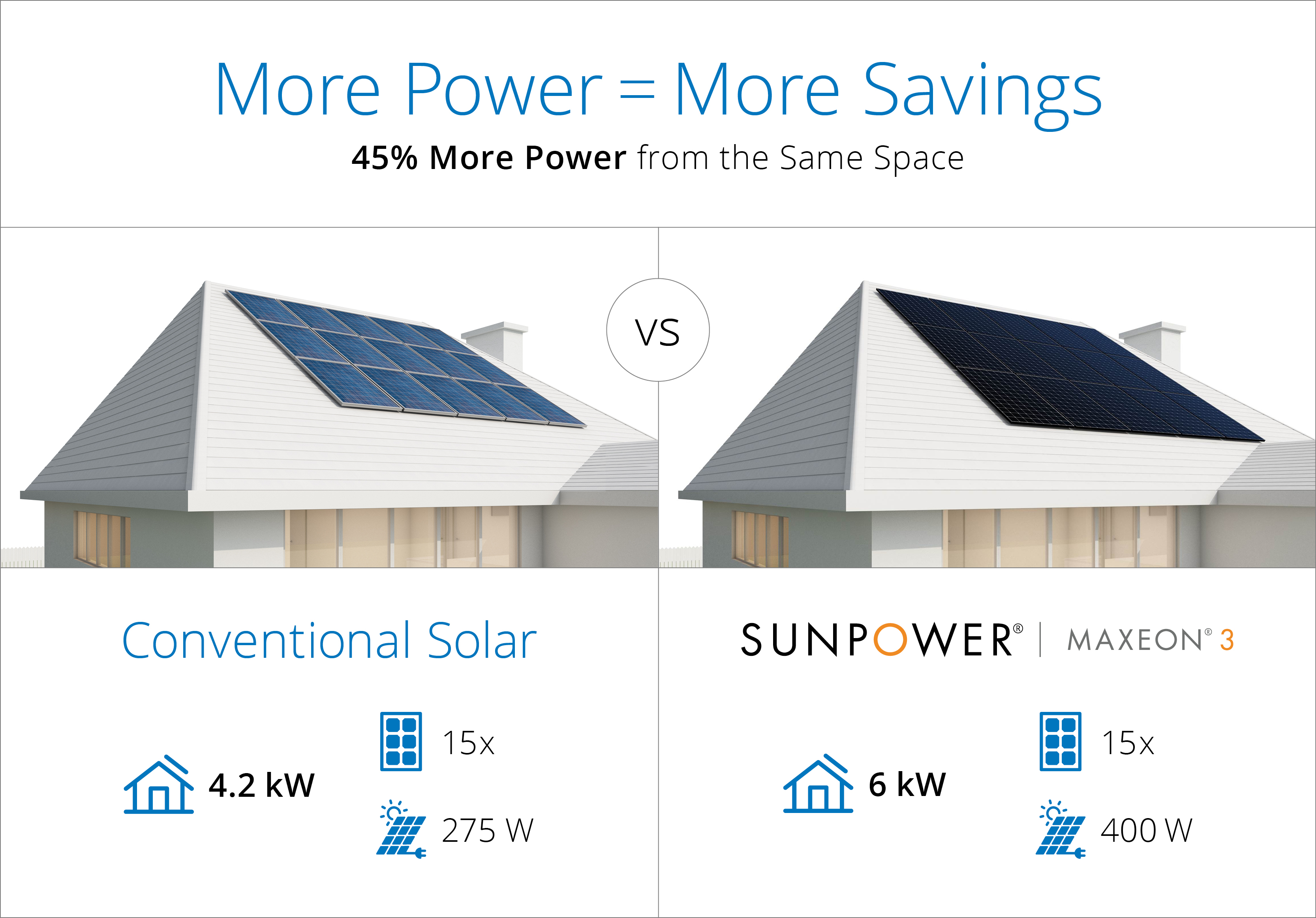 Sunpower size to power diagram