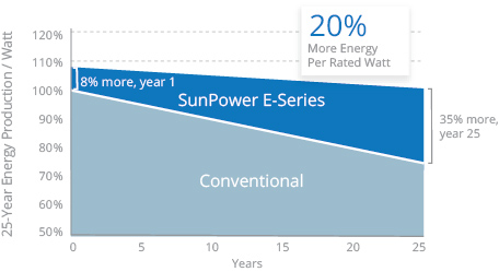 Sunpower performance graph